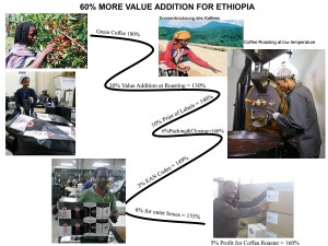 value addition in Ethiopia